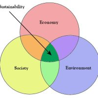 Passion for Sustainability