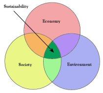 Sustainability venn diagram